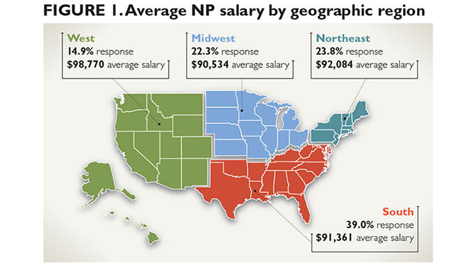 2013 nurse practitioner & physician assistant salary survey, Human Body