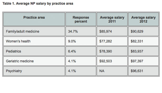 2013 nurse practitioner & physician assistant salary survey, Cephalic Vein
