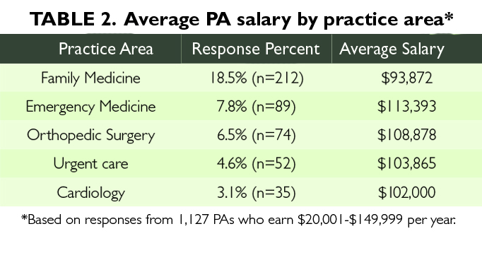 Nps and pas reported different percentages in their area of practice