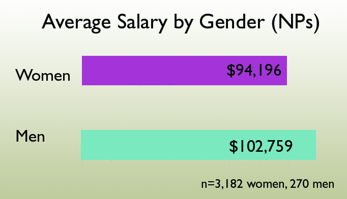 2014 nurse practitioner & physician assistant salary survey, Human Body