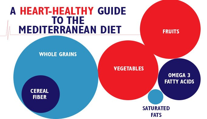 Mediterranean diet can reduce pre-metabolic syndrome