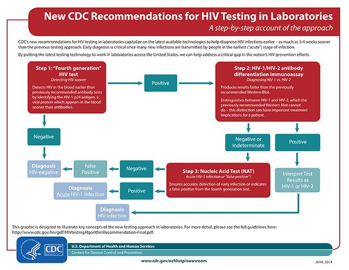 2014 HIV Testing