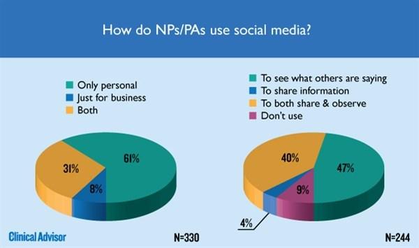 How Do NPs/PAs use social media?