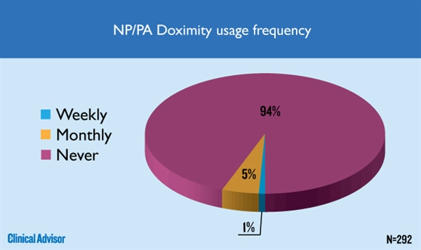 NP/PA Doximity usage frequency