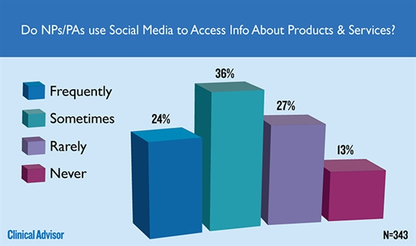 Do NPs/PAs use social media to access info about products & services?