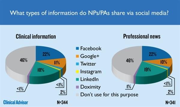 What types of information do NPs/PAs share via social media?