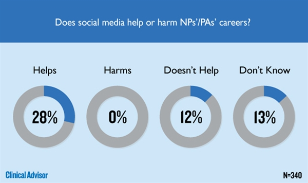 Does social media help or harm NPs'/PAs' careers?