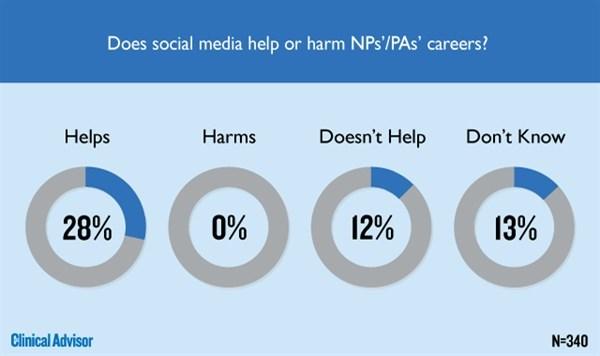 Does social media help or harm NPs'/PAs' careers?