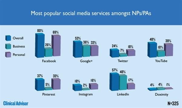 Most popular social media service