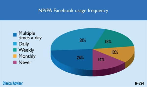 NP/PA Facebook usage frequency