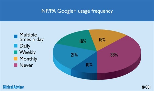 . NP/PA Google+ usage frequency
