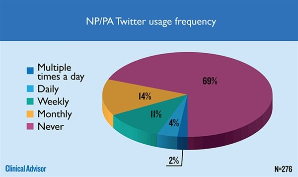 NP/PA Twitter usage frequency