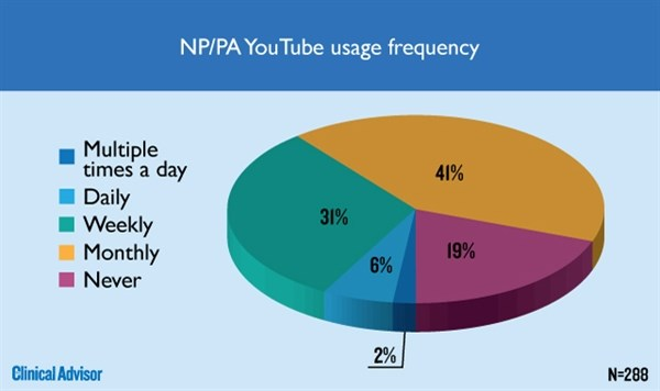 NP/PA YouTube usage frequency