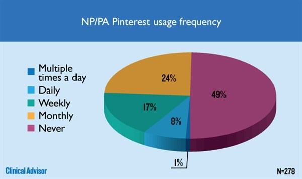 NP/PA Pinterest usage frequency