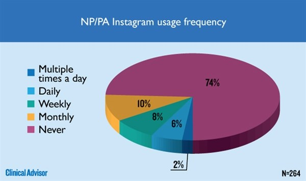 NP/PA Instagram usage frequency