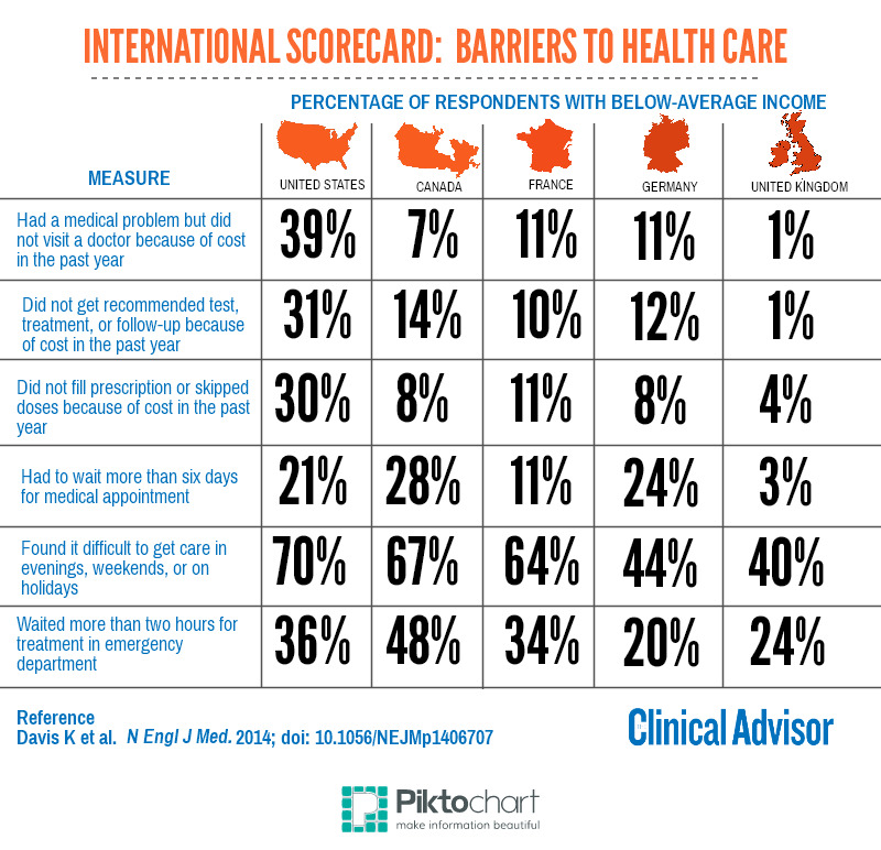 Barriers to Healthcare
