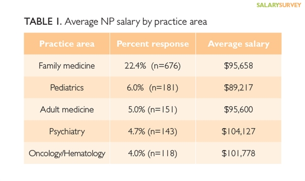 2015 nurse practitioner & physician assistant salary survey, Cephalic Vein