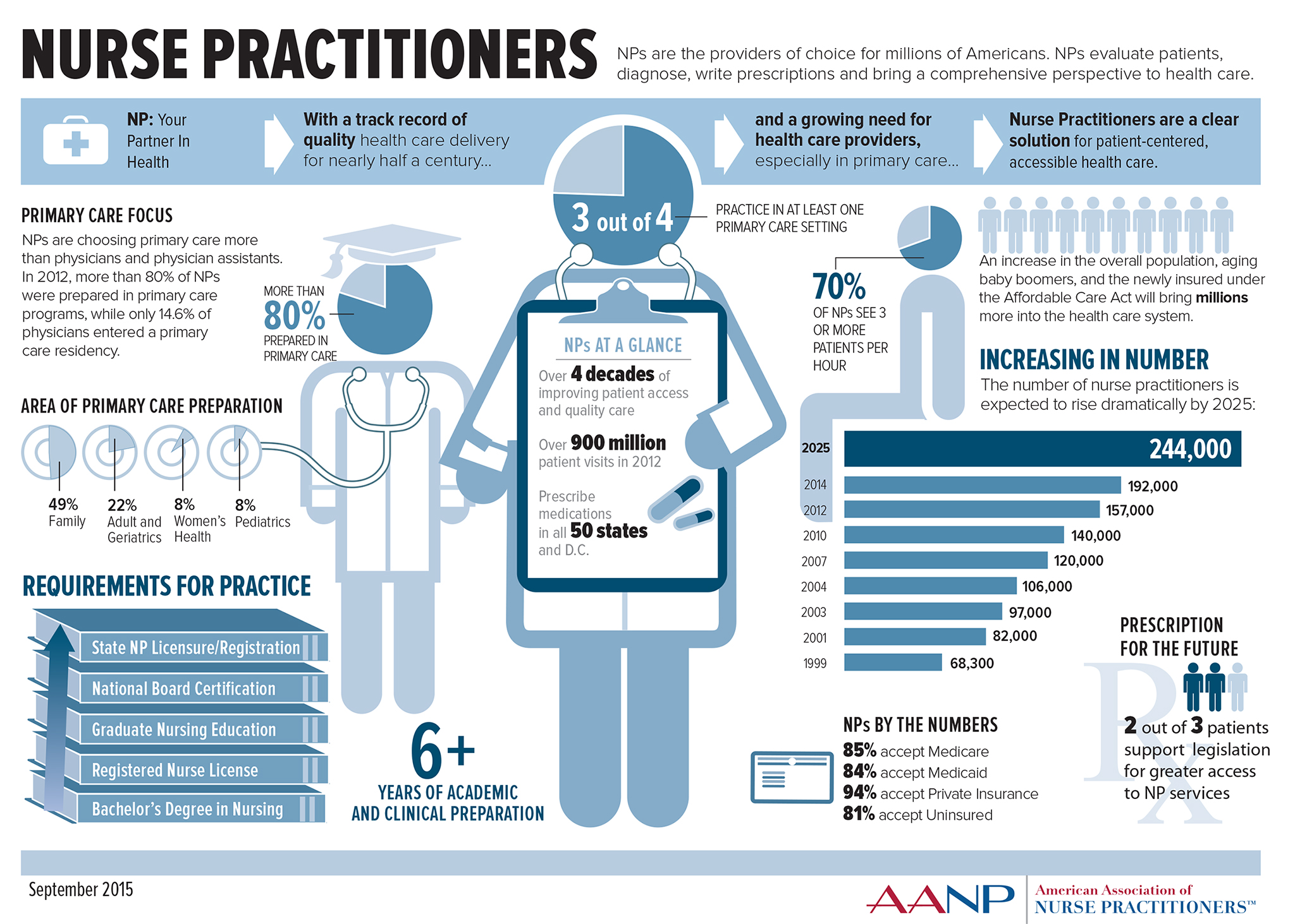 a the nurse practitioner and the Nurse practitioners are the principal group of advanced-practice nurses delivering primary care in the united states we reviewed the current and projected nurse practitioner workforce, and.