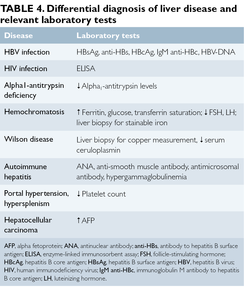 signs and symptoms of hepatitis c virus infection the clinical the age and gender of the patient to generate a score that correlates the degree of liver damage and converts to a histological classification