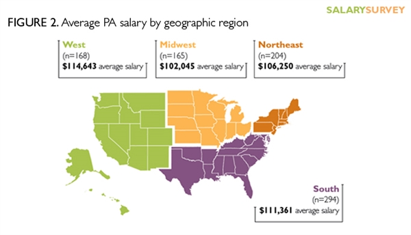 Nurse Practitioner And Physician Assistant Salary Survey - Map of physician assistant programs in us 2017