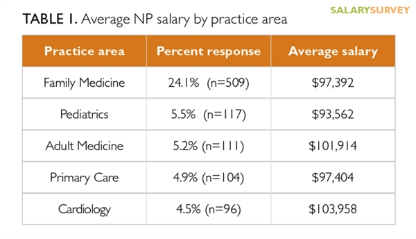 2016 nurse practitioner and physician assistant salary survey, Human body