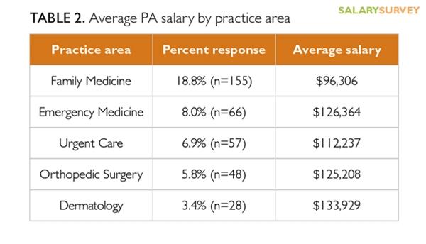 Dermatologist Assistant Salary