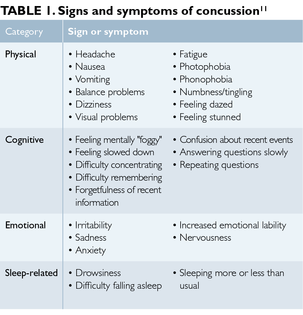 Managing Concussion In Primary Care The Clinical Advisor