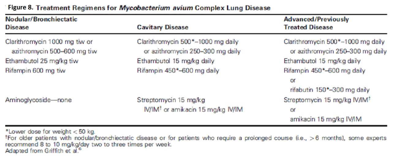 Azithromycin 1000 mg weekly for three weeks