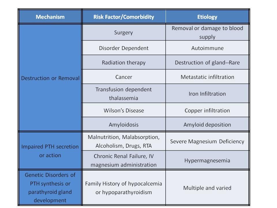 Hypoparathyroidism - The Clinical Advisor