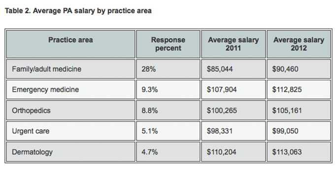 2013 nurse practitioner  u0026 physician assistant salary survey