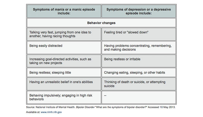 the symptoms and treatment of the bipolar affective disorder Bipolar disorder is sometimes called bipolar affective disorder it used to be called manic depression in this condition you have periods where your mood (affect) is in one extreme or another: one extreme is called depression, where you feel low and have other symptoms the other extreme is called.