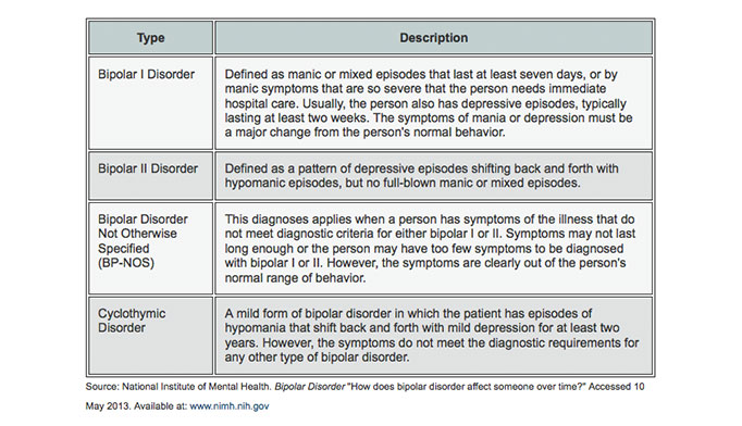 diagnosis and symptoms of bipolar disorder Bipolar disorder is a chronic episodic illness, characterized by recurrent episodes of manic or depressive symptoms patients with bipolar disorder frequently present first to primary care, but the diversity of the potential symptoms and a low index of suspicion among physicians can lead to misdiagnosis in many patients.