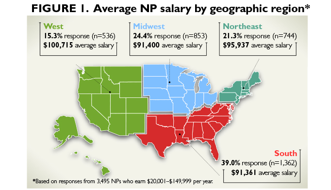 2014 Nurse Practitioner Physician Assistant Salary Survey
