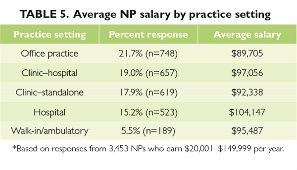 average salary of a nurse anthesis In today's era, certified registered nurse anesthetists (crnas) are the highly  qualified and  the average annual salary for crna in may 2017 was $169,450.
