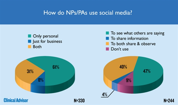 How Do NPs/PAs use social media?