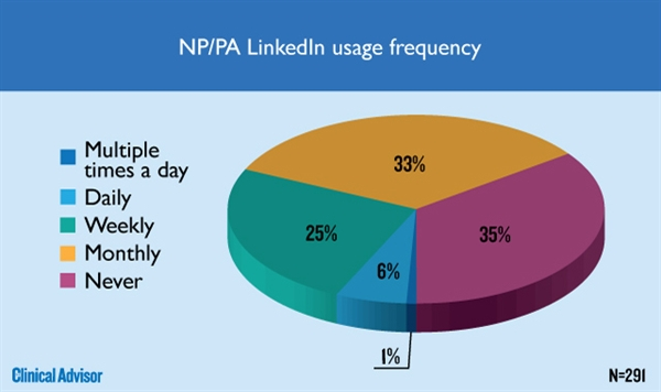 NP/PA LinkedIn usage frequency