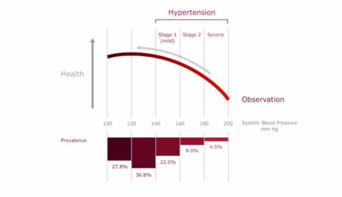 The overtreatment of mild hypertension