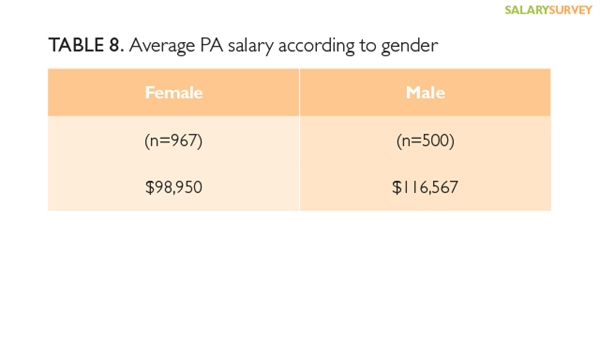 the discrepancies between the salaries and recognitions between the male and female nurses Tampa bay hospitals deny gender pay to confirm the pay discrepancy among tampa bay nurses have salary disparity between male and female nurses.