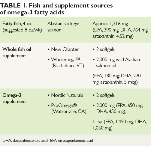 Omega 3 fatty acids from fins and fish oil to flax the for Fish oil triglyceride form