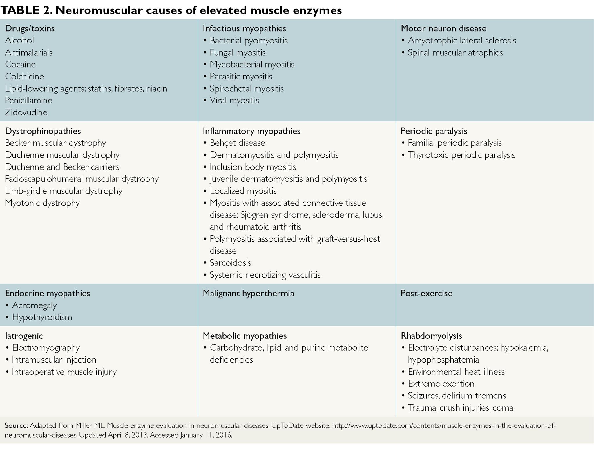 Markedly elevated serum transaminase levels - Page 2 of 2