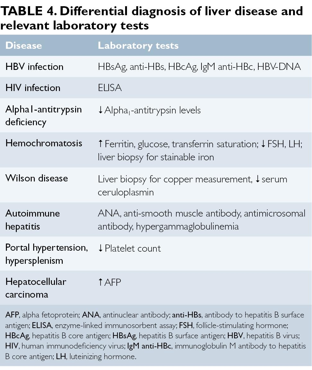 Reactive hepatitis: symptoms and treatment