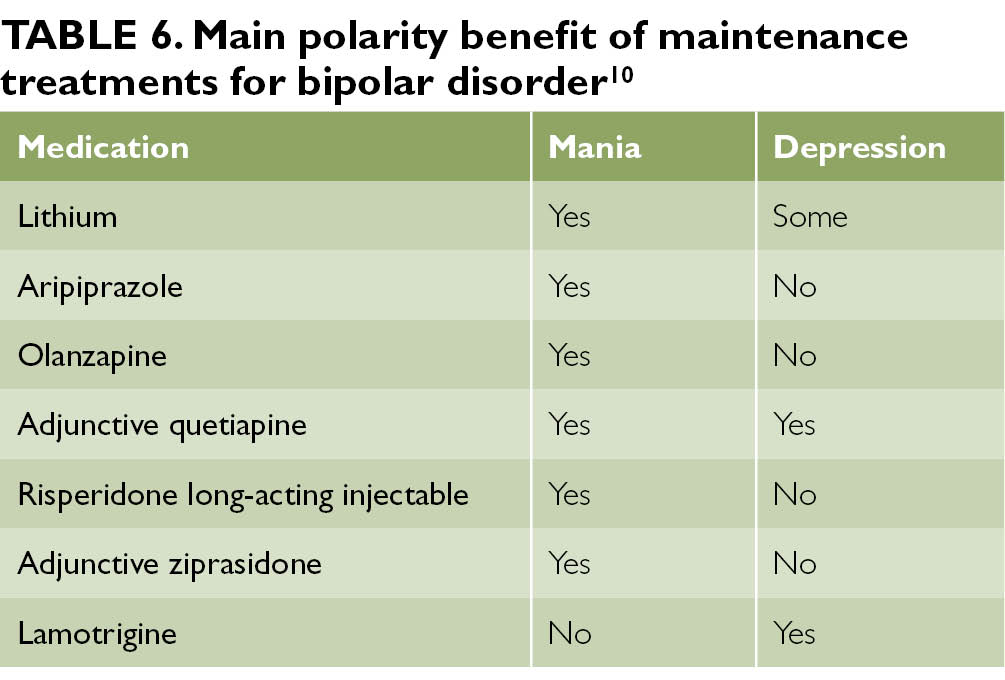 Managing bipolar disorder: pharmacologic options for treatment - Page 3 of  3 - Clinical Advisor