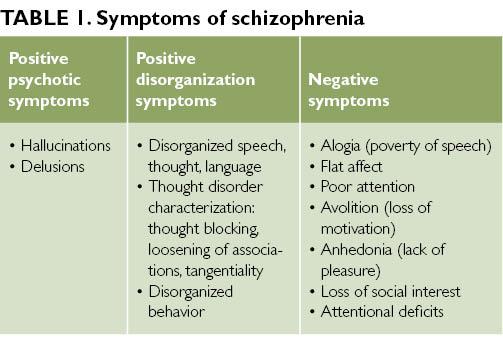 Schizophrenia A Clinical Overview The Clinical Advisor