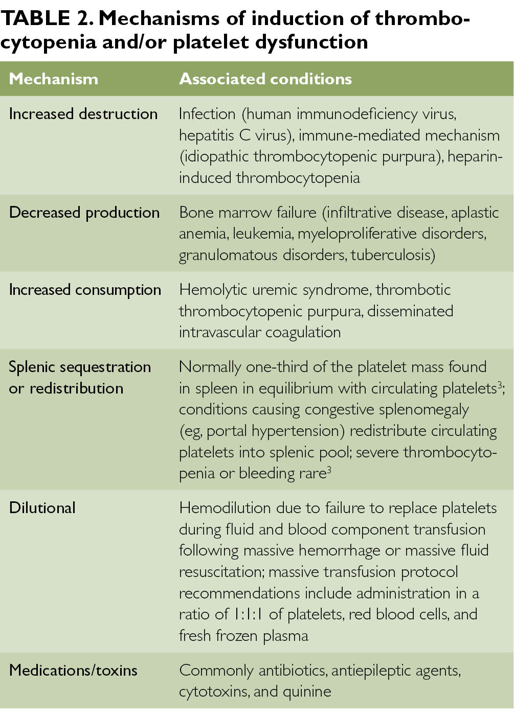 Assessing And Treating Disorders Of Primary Hemostasis Page 3 Of 7 Clinical Advisor