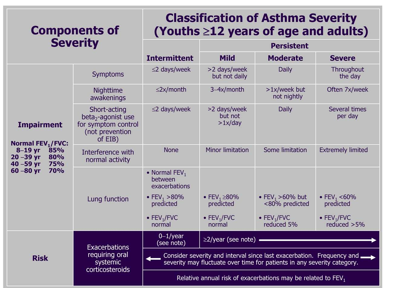 asthma clinical management Identify key points in the patient history pertinent to assessing a patient with asthma recognize the importance of the asthma control test explain the step-up therapy in the management of asthma.