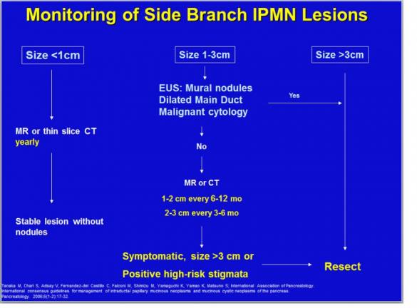 Cystic Neoplasms And Ipmn The Clinical Advisor
